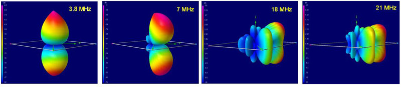antenna_radiation_pattern